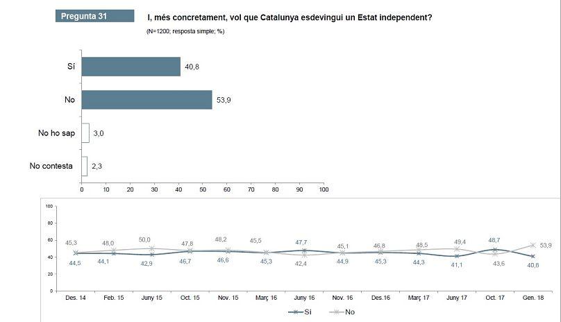 El apoyo a la independencia en Cataluña cae ocho puntos, al 40,8%