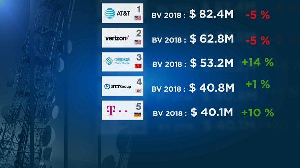 Телеком-бренды против интернет-гигантов