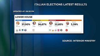 Nehéz kormányalakítási folyamat jöhet Olaszországban