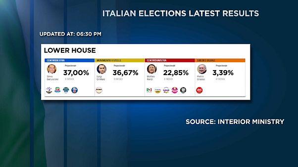 İtalya genel seçimlerinin sonuçları