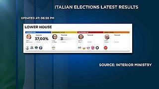 Elezioni 2018: la resa dei conti