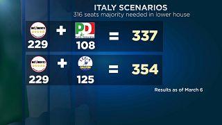 İtalya'da koalisyon senaryoları