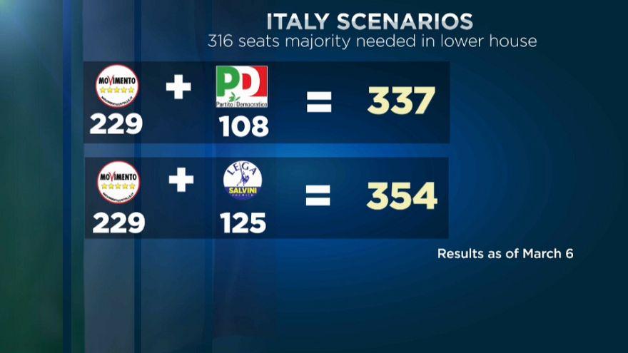 Italia a la busca del consenso