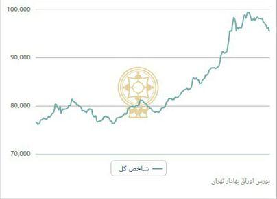 منبع:شرکت بورس اوراق بهادار تهران