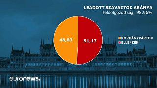 Eggyel több Fidesz-KDNP, eggyel kevesebb Jobbik mandátum
