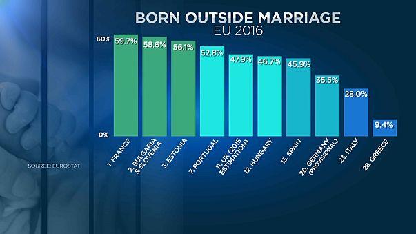 Europa tem cada vez mais bebés a nascer fora do casamento