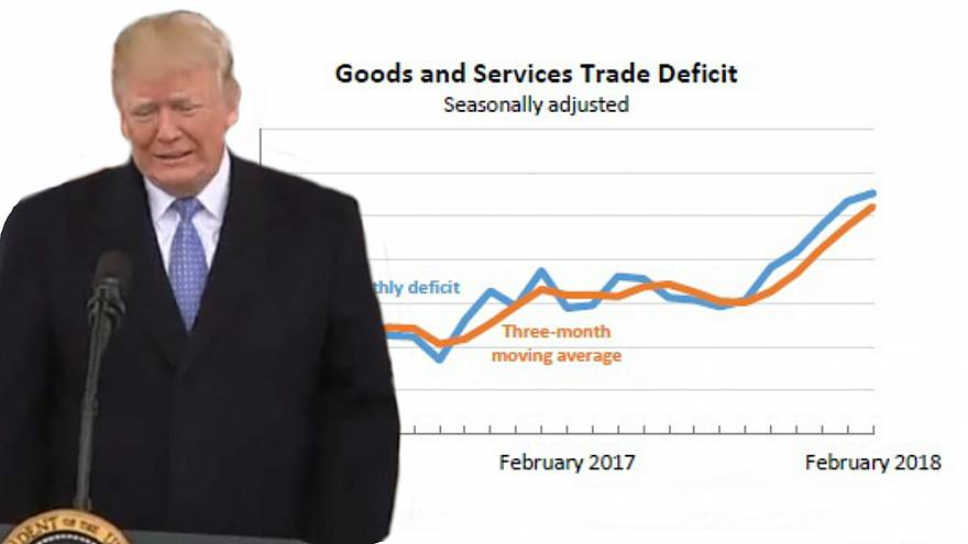 Trump erneuert Kritik an US-Handelsdefizit
