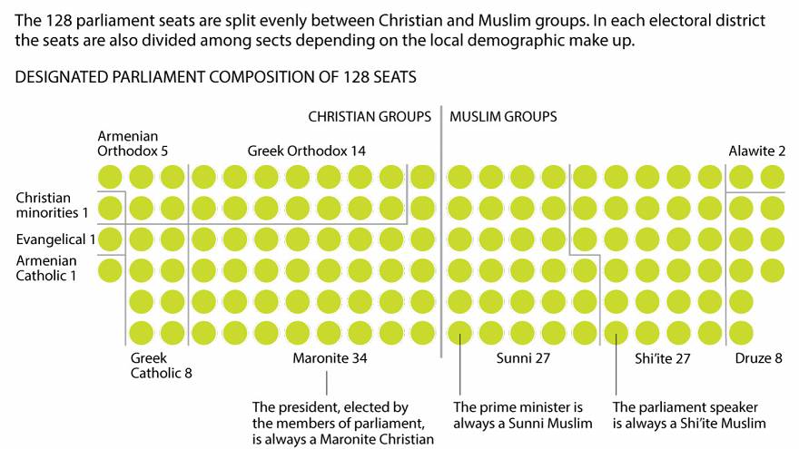 خريطة تقسيم المقاعد النيابية اللبنانية بحسب الطوائف الدينية