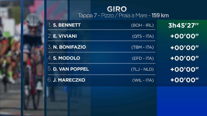 Giro d'Italia: Bennett beffa Viviani allo sprint a Praia a Mare