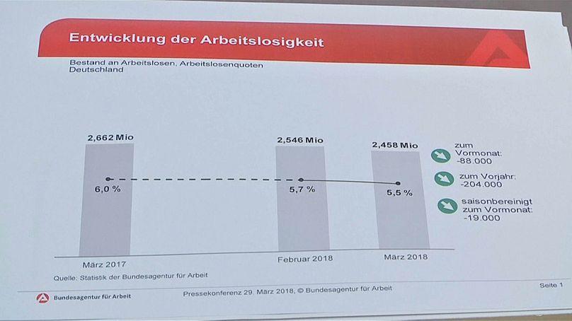 Deutsche Wirtschaft legt im ersten Quartal um 0,3 Prozent zu