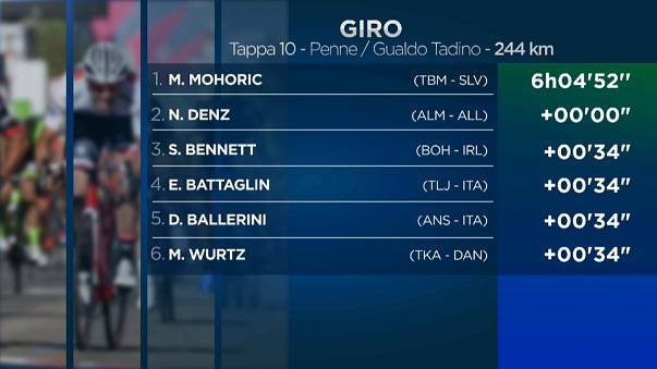 Giro d'Italia: vince Mohoric, crolla Chaves
