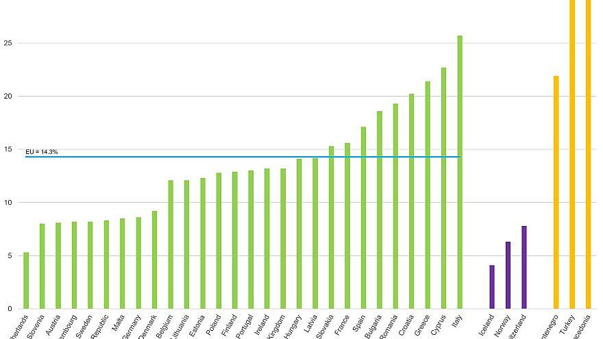 Eurostat: in Italia un giovane su quattro non fa niente