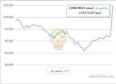 منبع: سایت رسمی شرکت بورس اوراق بهادار تهران