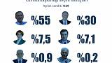 Seçim Canlı Blog: Erdoğan %54,2 HDP mecliste