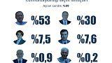 Seçim Canlı Blog - AA: %88, İnce: %37 açılmış durumda sandıkları terketmeyin