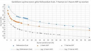 Dr. Engin Topan'ın AA grafiği manipülasyon iddialarını güçlendirdi.