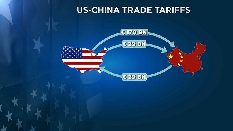 торговые тарифы