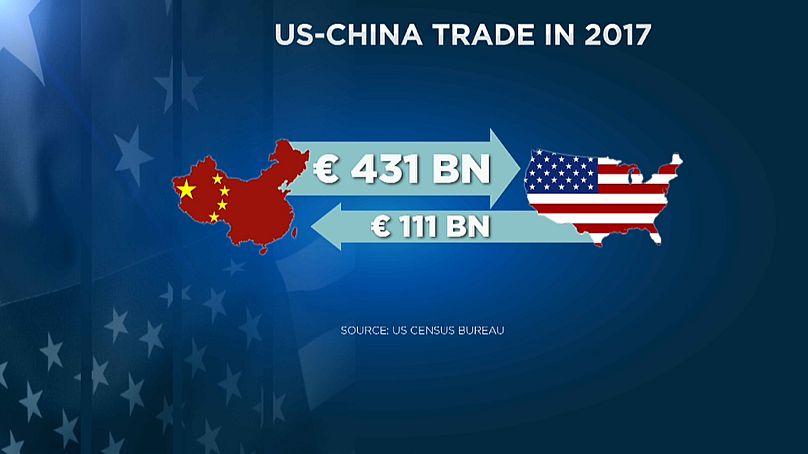 торговля между США и Китаем