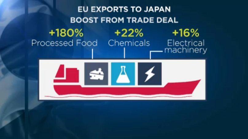 Accordo UE-Giappone per i traffici commerciali