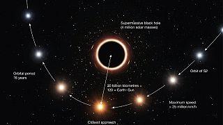 Warum rote Sterne gut für Einstein sind
