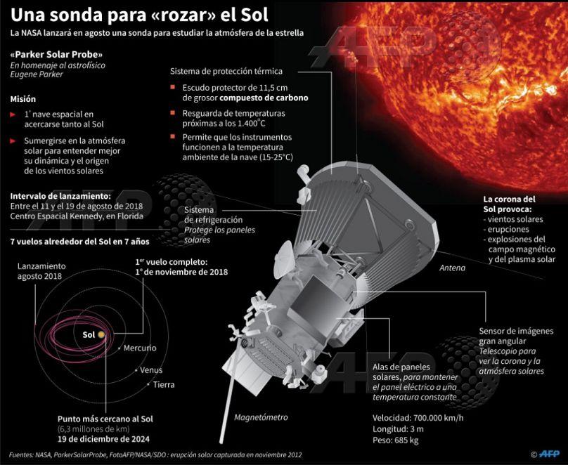 Resultado de imagen para sonda solar Parker
