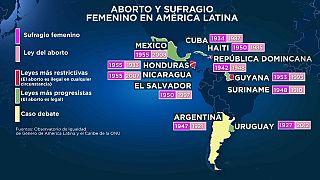 ¿Son las leyes del aborto más restrictivas anteriores al sufragio femenino en América Latina?