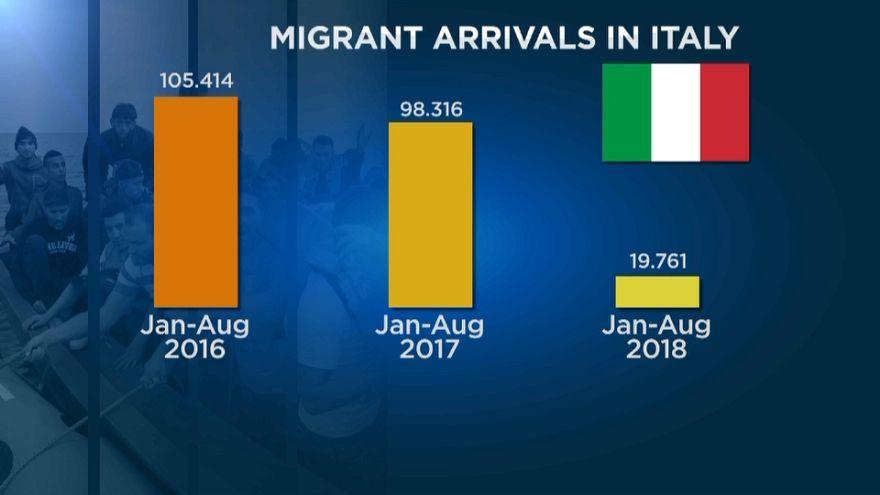 Az olasz és a magyar módszer