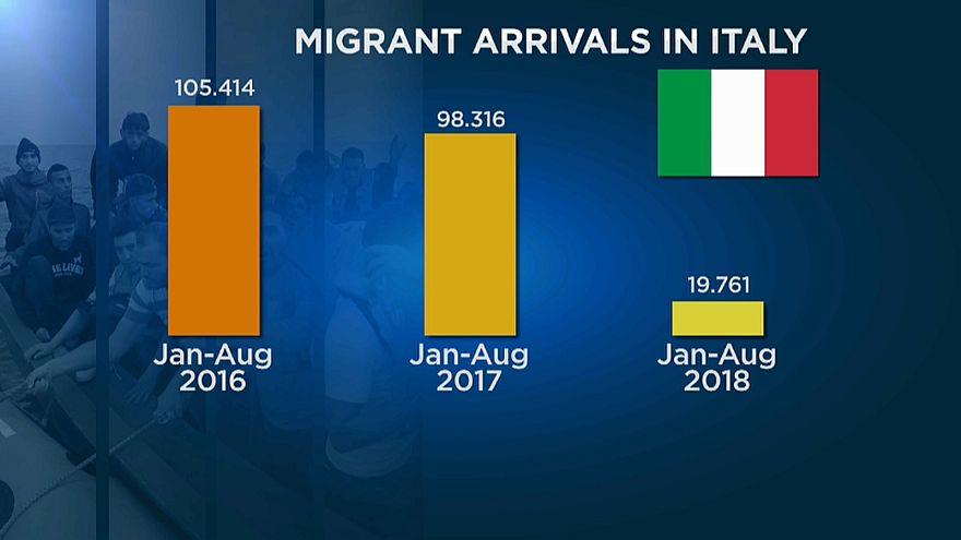 О мигрантах в цифрах
