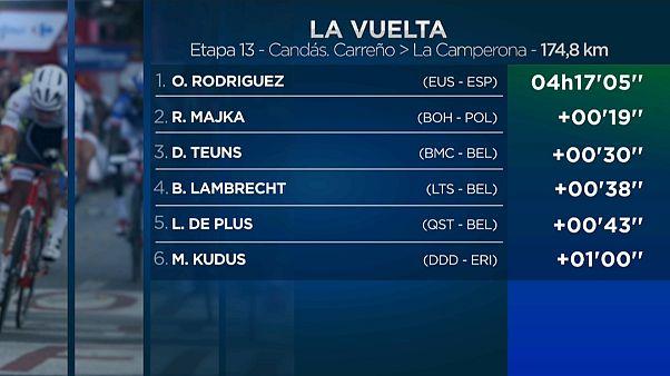 Óscar Rodríguez consigue una victoria de ensueño en la Vuelta