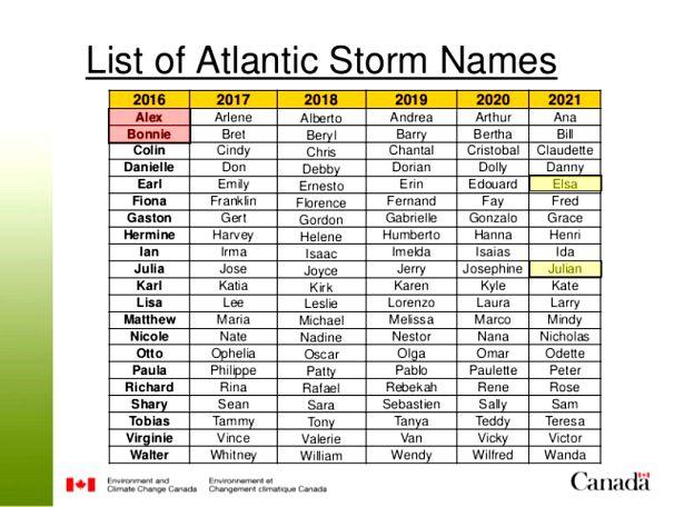 Dorian, İrma, Katrina... Kasırgalara nasıl isim veriliyor? Kadın isimli  kasırgalar daha mı kuvvetli? | Euronews