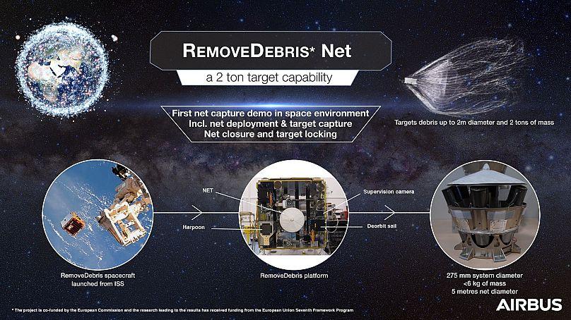 RemoveDebris, le satellite conçu pour nettoyer l'espace, a capturé son premier déchet
