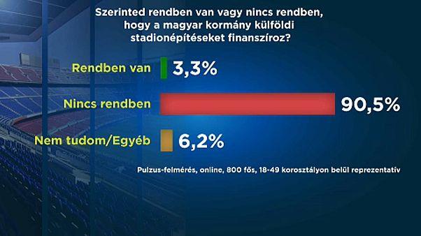 A többség nem támogatja a stadionépítést, főleg nem Szerbiában