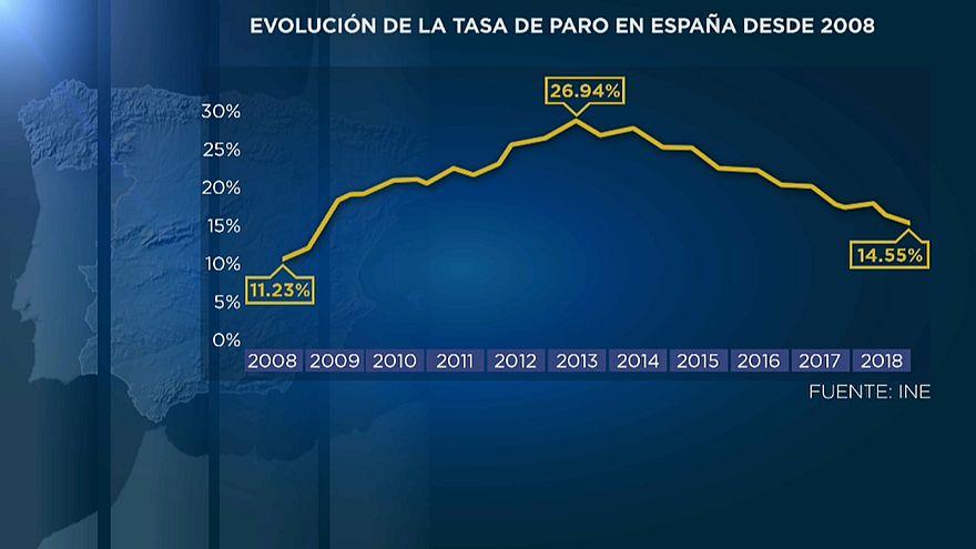 El paro en España baja al 14.55%