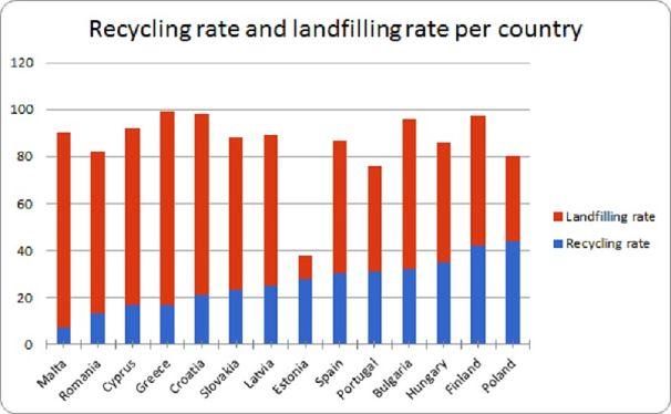 Wskaźnik recyklingu oraz składowania odpadów dla Państw Unii Europejskiej