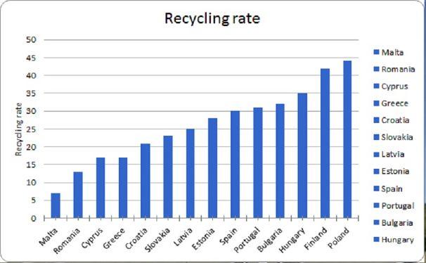 współczynnik recyclingu państw Unii Europejskiej