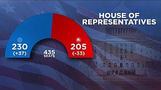 Выборы в Конгресс: итоги