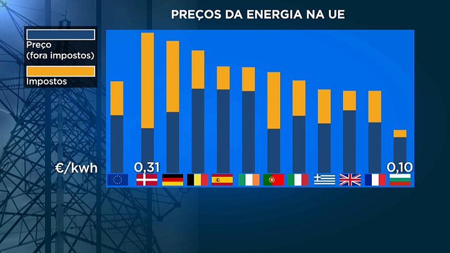Energia em Portugal custa mais que na média da UE
