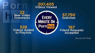 Pornhub chiude un 2018 da favola