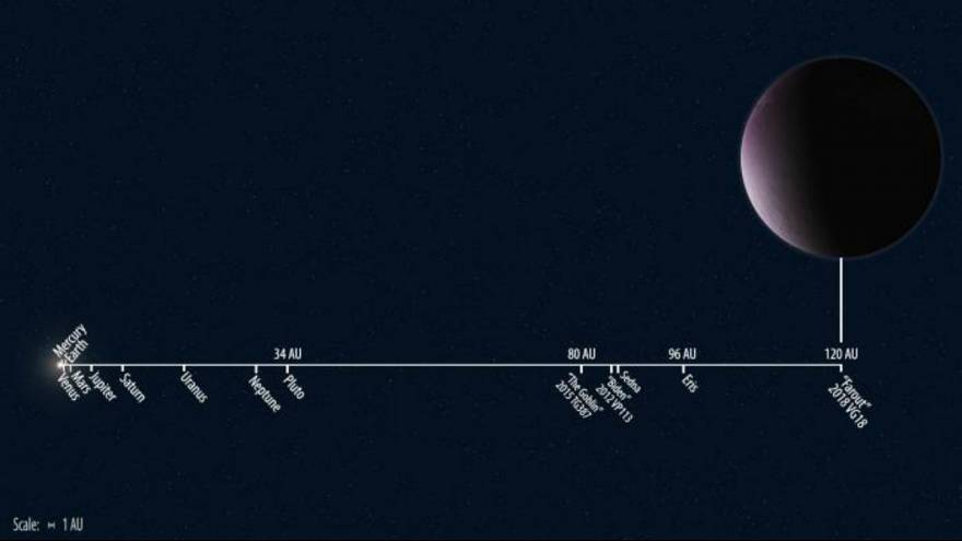 دورترین سیاره از خورشید در منظومه شمسی کشف شد