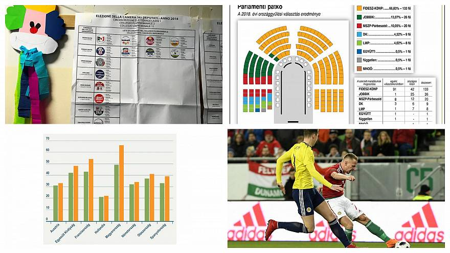 Top 2018: magyar és olasz választások és a magyar focicsapat kálváriája