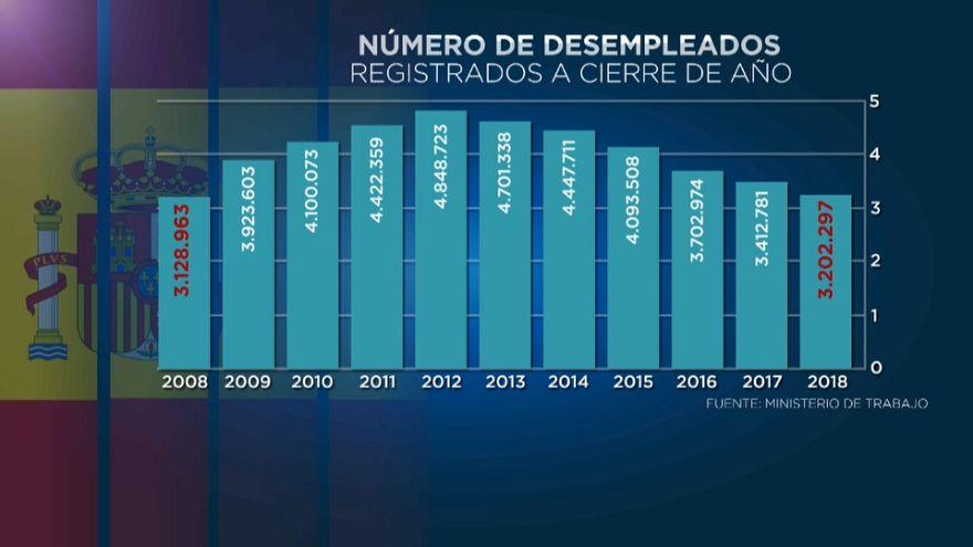 Weniger Arbeitslose in Spanien