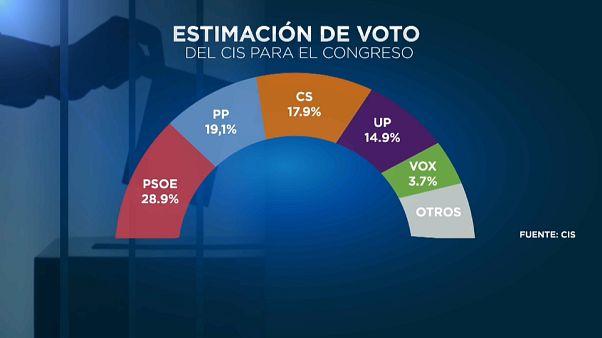 El CIS rebaja al 3,7% la intención de voto al ultraderechista Vox