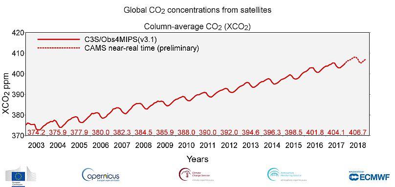 Copernicus Atmosphere Monitoring Service, Climate Change Service, ECMWF, Comisión Europea