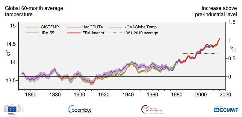 Copernicus Climate Change Service, ECMWF, Comisión Europea