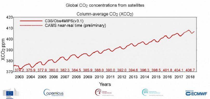 Copernicus Atmosphere Monitoring Service, Climate Change Service, ECMWF, Commissione europea