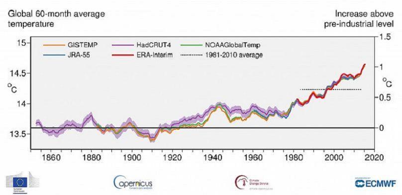 Copernicus Climate Change Service, ECMWF, Commissione europea