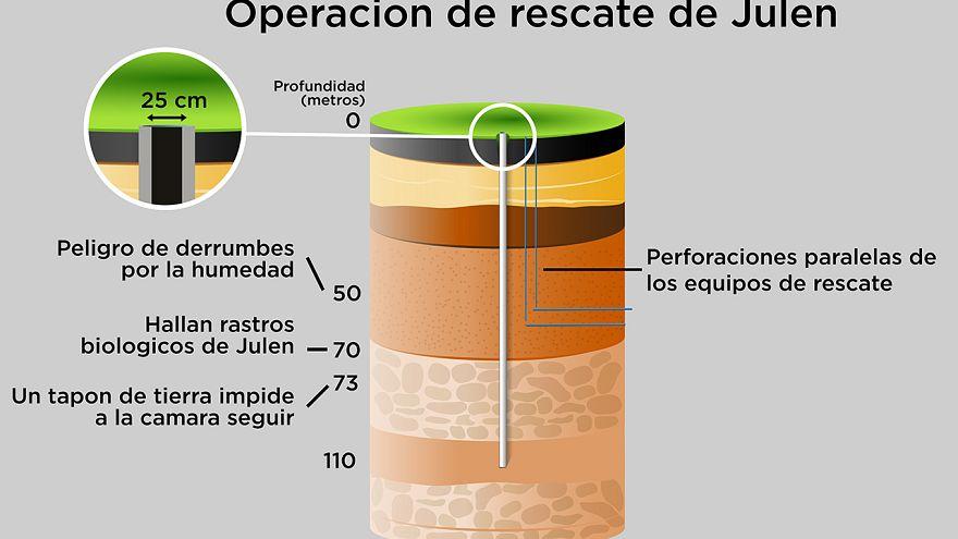 GRÁFICO: Así es el pozo de Totalán en el que una difícil operación de rescate busca a un niño