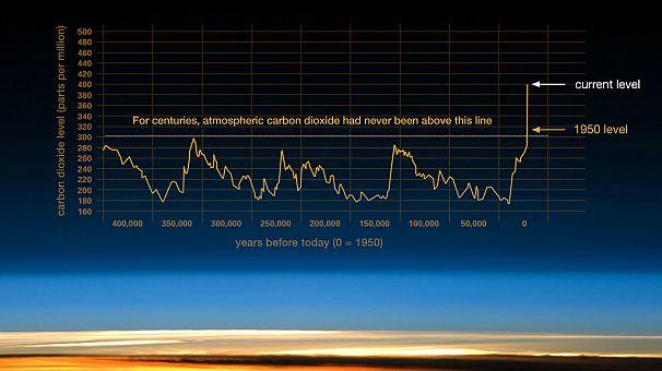 Vostok ice core data/J.R. Petit et al.; NOAA Mauna Loa CO2 record