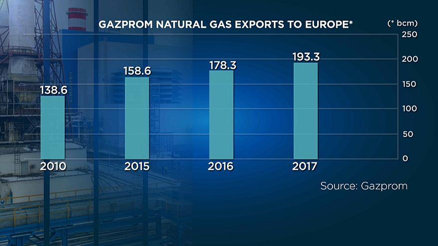 """""""Газпром"""" побил рекорд поставок в Европу"""
