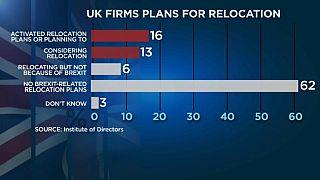 Brexit leva mais empresas a deixar o Reino Unido
